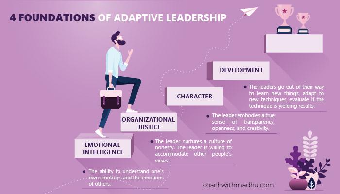 4 Foundations of Adaptive Leadership - Adaptive Leadership Strategies & Principles - coachwithMadhu